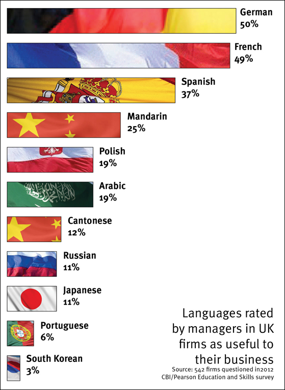 The Top Ten Foreign Languages Spoken in the U.S.