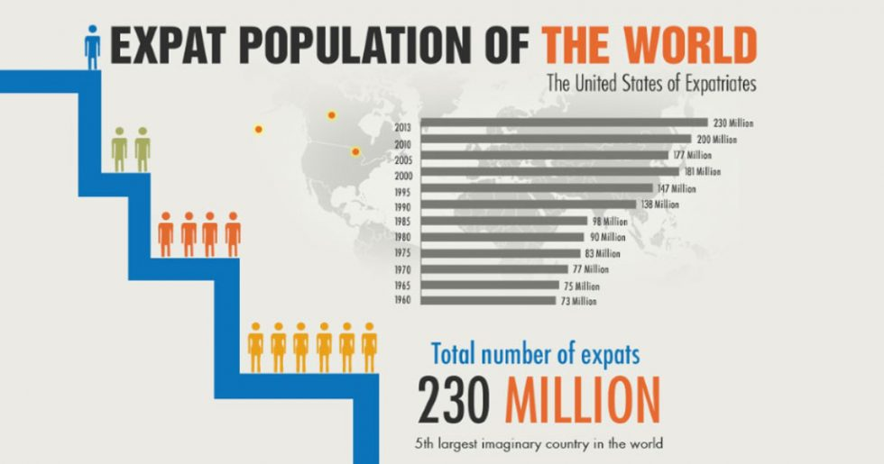 Total Population Of World >> World Expat Population The Numbers